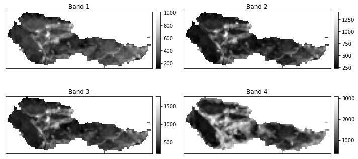 Plot of all clipped Landsat 8 bands with the missing data values masked. This plot uses earthpy.plot_bands.
