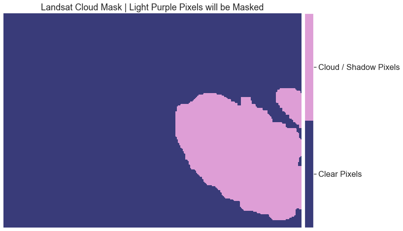 Landsat image in which the masked pixels (cloud) are rendered in light purple.