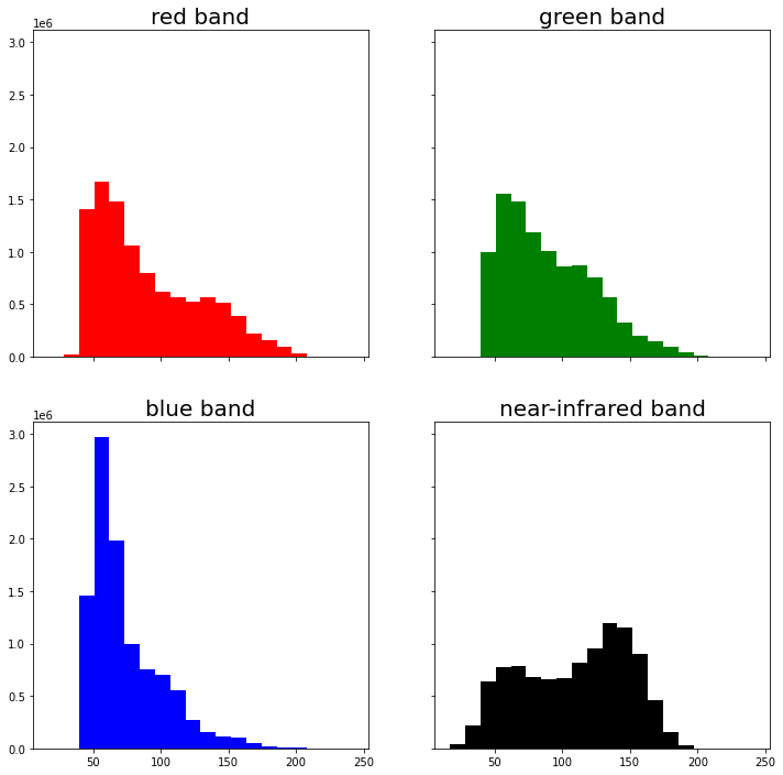 Histogram for each band in the NAIP data from 2015.