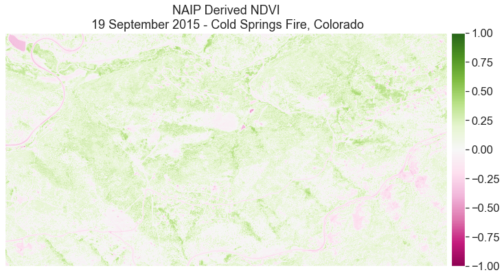 Plotting the NDVI calculation of the 2015 NAIP data with a colorbar that reflects the data.
