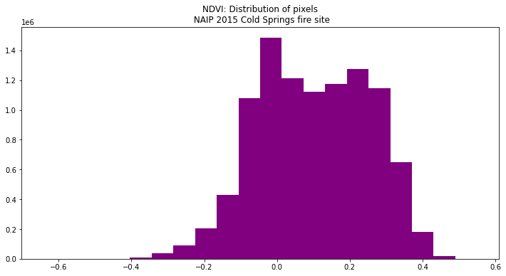 Histogram of NDVI values derived from 2015 NAIP data.