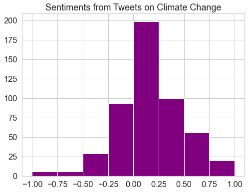 This plot displays a revised histogram of polarity values for tweets on climate change. For this histogram, polarity values equal to zero have been removed, and a break has been added at zero, to better highlight the distribution of polarity values.