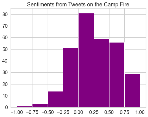 This plot displays a histogram of polarity values for tweets on the Camp Fire in California. For this histogram, polarity values equal to zero have been removed and a break has been added at zero, to better highlight the distribution of polarity values.