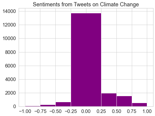 This plot displays a histogram of polarity values for tweets on climate change.