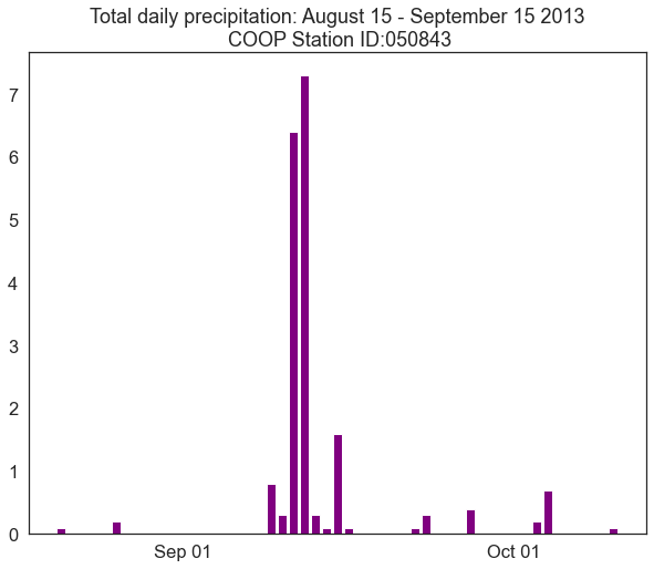 Plot of total daily precipitation from August 15th to September 15th, 2013 for a National Weather Service COOP site located in Boulder, CO.
