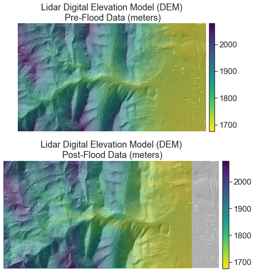 Plots of DTMs for Four Mile Canyon Creek in Boulder County, Colorado before and after the 2013 floods.