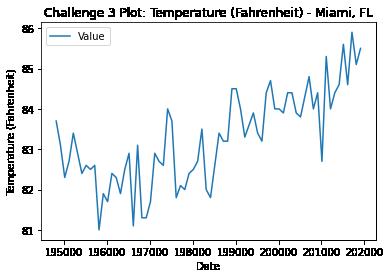 Line plot of temperature (F) for Miami, Florida.