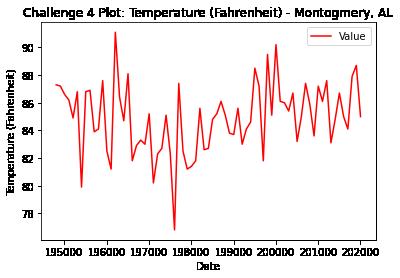Line plot of temperature (F) for Montgomery, Alabama.