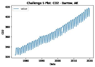 Line plot of temperature (F) for Barrow, Alaska.