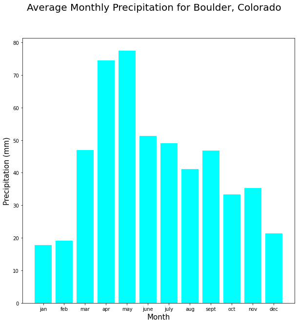 Bar graph showing the average precipitation per month in Boulder, CO in millimeters.