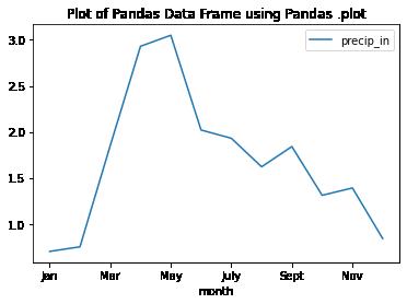 Plot of monthly precipitation using pandas .plot()