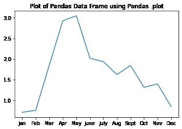 Plot of monthly precipitation using matplotlib ax.plot()