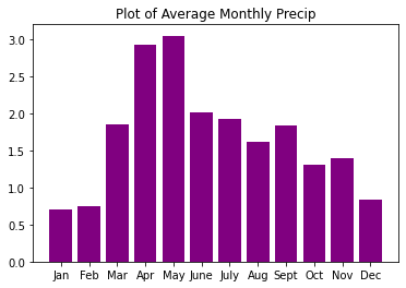 Bar plot of average monthly precipitation using matplotlib.