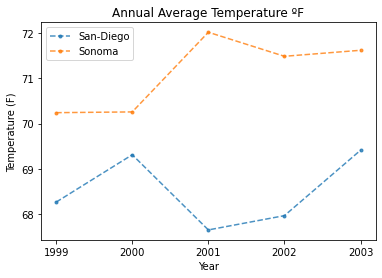 Plot showing average annual temperature for San Diego and Sonoma from 1999 to 2003.