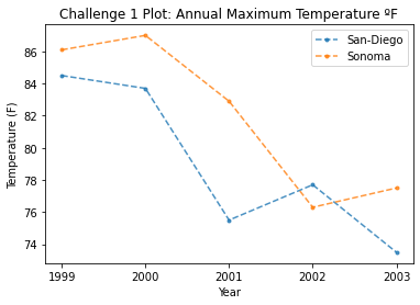 Challenge 1 Example Plot showing maximum annual temperature for San Diego and Sonoma from 1999 to 2003.