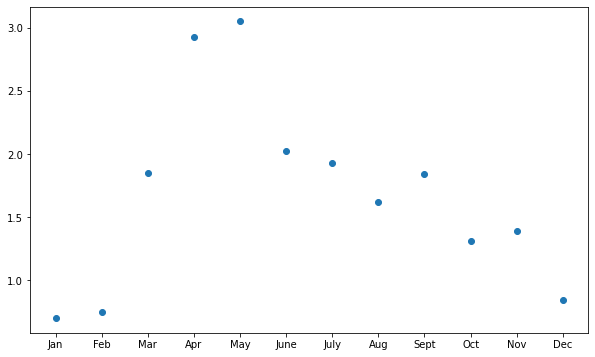 You can use ax.scatter to create a scatter plot.