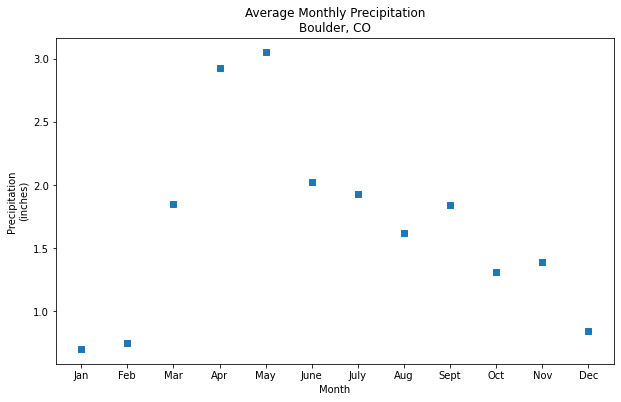 You can customize the symbol on a scatter or line plot using a variety of characters such as a , which indicates that you want a square symbol at each data point in the plot.