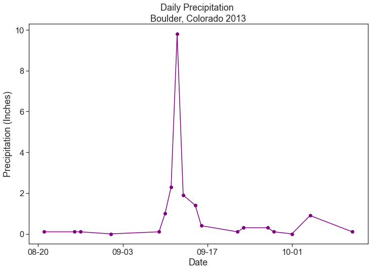 Scatterplot showing daily precipitation in Boulder, Colorado.