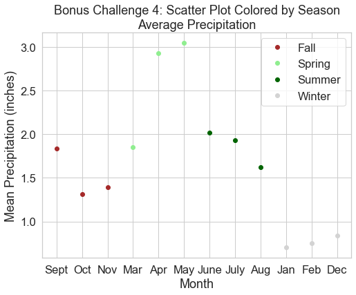 Plot of precipitation data grouped and colored by season with a legend.