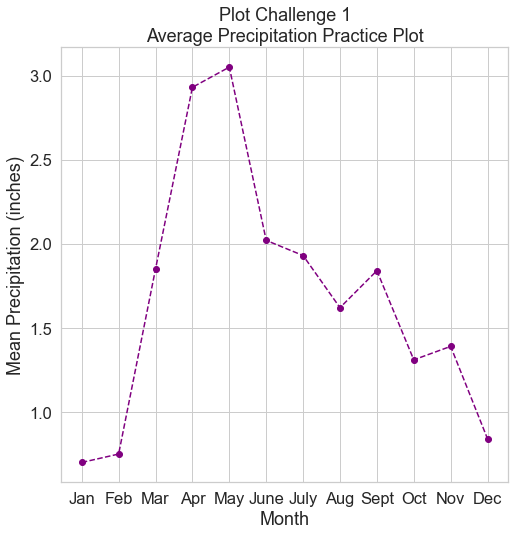 Line graph showing the average monthly precipitation in inches. Your final plot should look something like this.