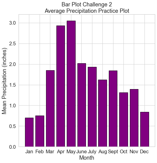 Challenge two plot. Bar plot of average monthly precipitation using matplotlib.