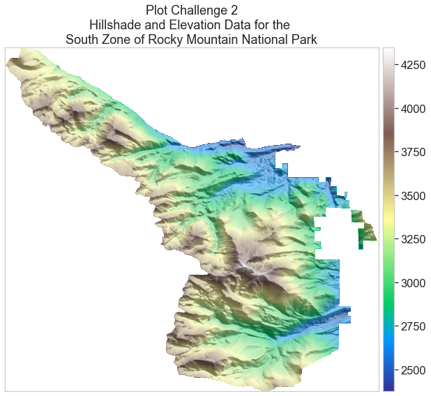 An elevation map of the the South Zone of Rocky Mountain National Park, overlaid on a hillshade map of the same area.