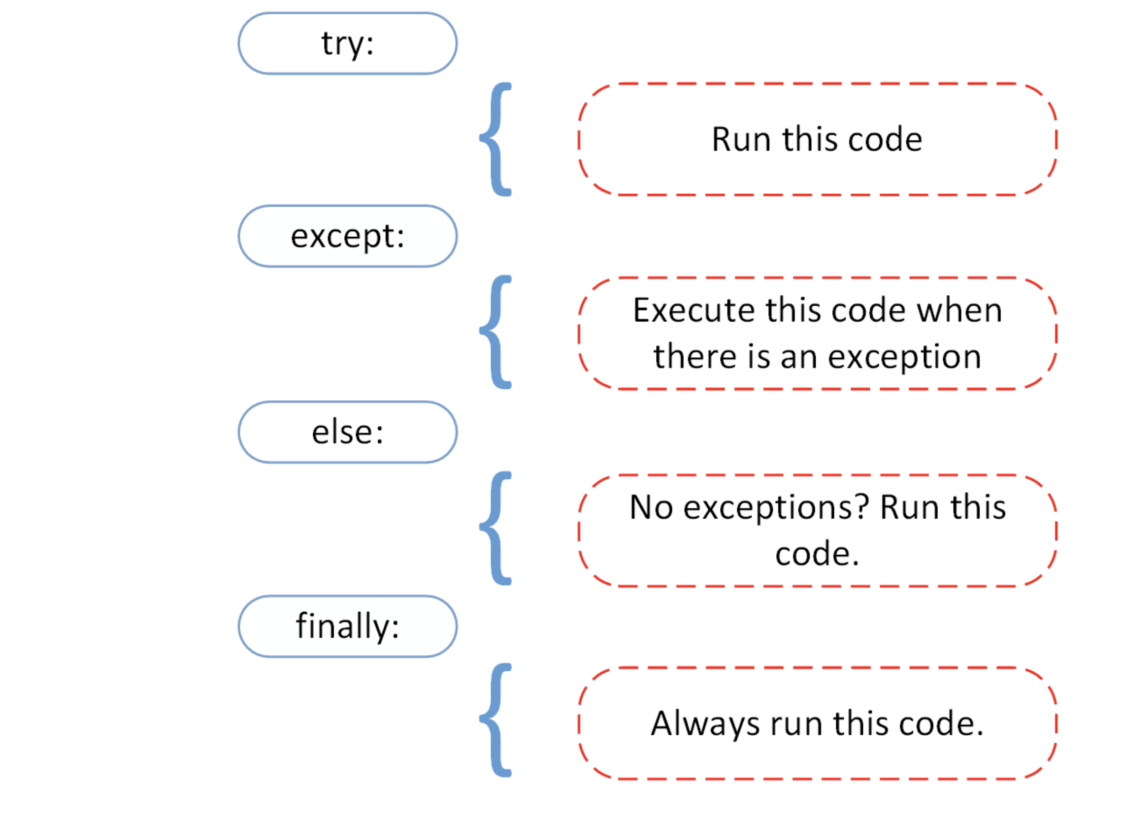 Example of Try and Except code block.