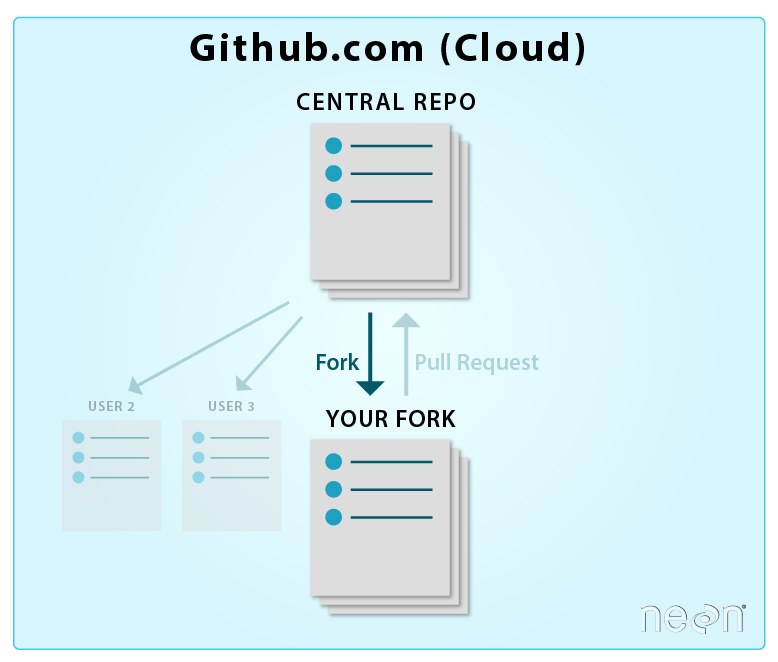 When you fork a repo, you make an exact copy of the repo in your own account. Once you create a copy in your account you own it! Thus, you you can freely modify it as you wish.