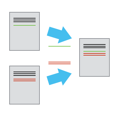 Two sets of changes to the same base document can be merged together within a version control system if there are no conflicts (areas where both users modified the same part of the same document in different ways). If there are conflicts, they can resolved by choosing which change you want to keep. After conflicts are resolved, all other changes submitted by both users can then be merged together. Source: Software Carpentry.