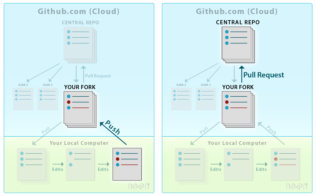 LEFT: To sync changes made and committed locally on your computer to your Github account, you push the changes from your computer to your fork on GitHub. RIGHT: To suggest changes to another repository, you submit a Pull Request to update the central repository. Source: Colin Williams, NEON.