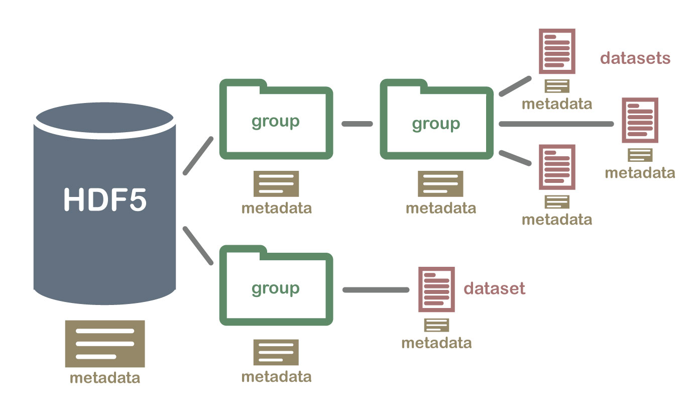 netcdf is a hierarchical data format. It is self describing meaning that the metadata for the file is contained within the file itself. Self-contained metadata makes it easier to create a fully reproducible workflow given you can pull metadata elements such as coordinate reference systems and units directly from the file itself.