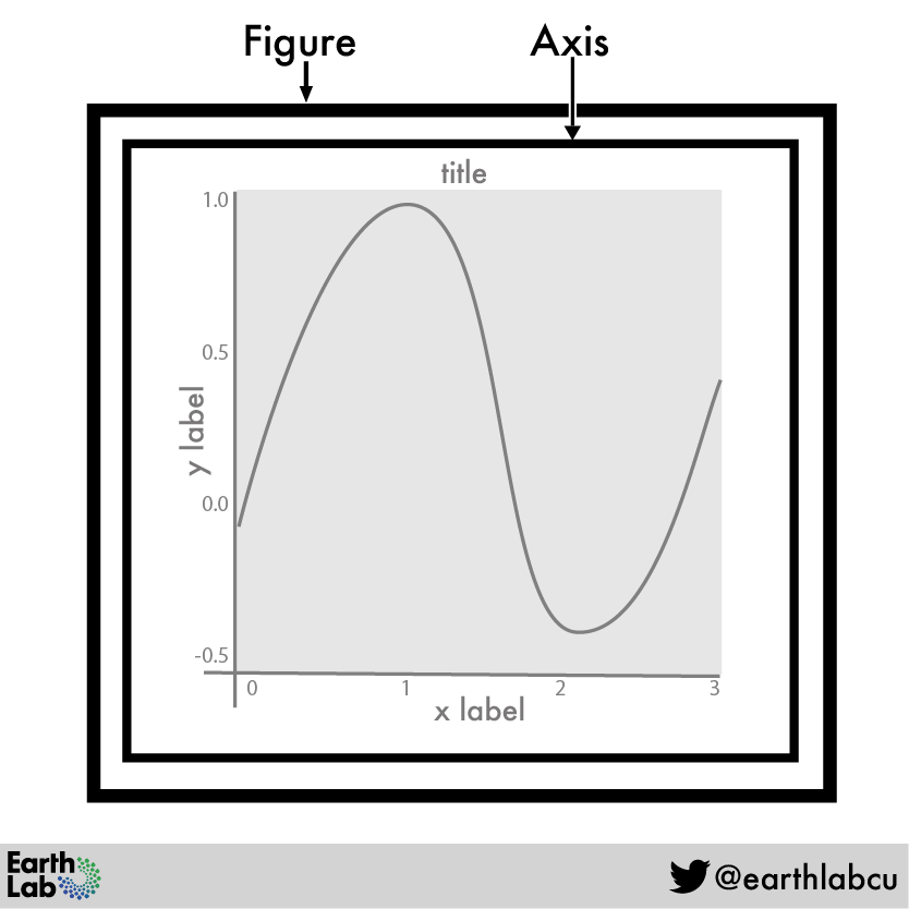 A figure created using matplotlib can contain one or many plots, or axis objects. Source: Earth Lab, Alana Faller