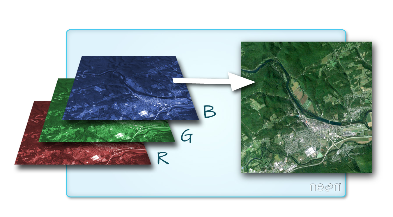 A true color image consists of 3 bands - red, green and blue. When composited or rendered together in a GIS, or even a image-editor like Photoshop the bands create a color image.