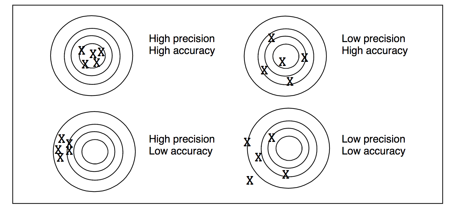 Accuracy vs precision. Accuracy quantifies how close a measured value is to the true value. Precision quantifies how close two or more measurements agree with each other (how quantitatively repeatable are the results).