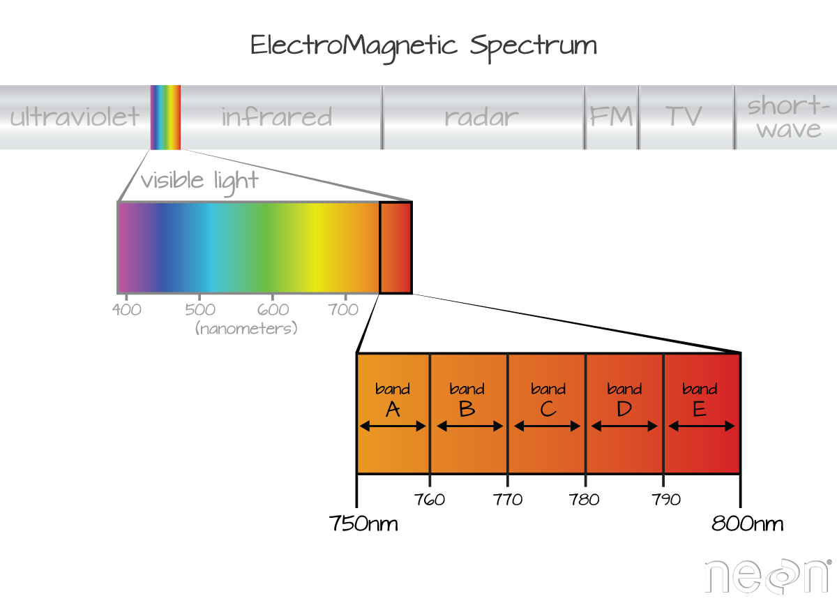 Spectrum zoomed in.