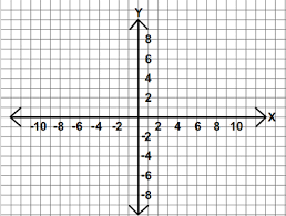 You use coordinate systems with X, Y (and sometimes Z axes) to define the location of objects in space.