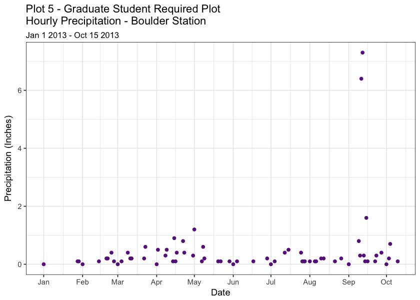 Grad only homework plot 1