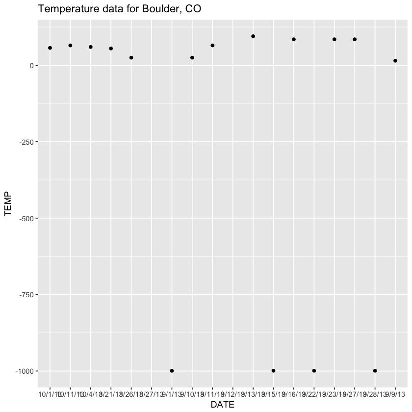 quick plot of temperature