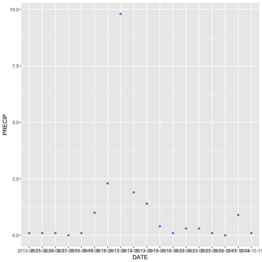 ggplot with blue points and alpha
