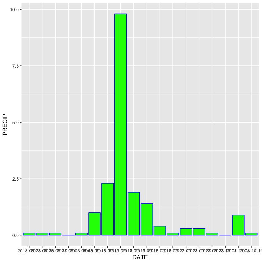 ggplot with green bars