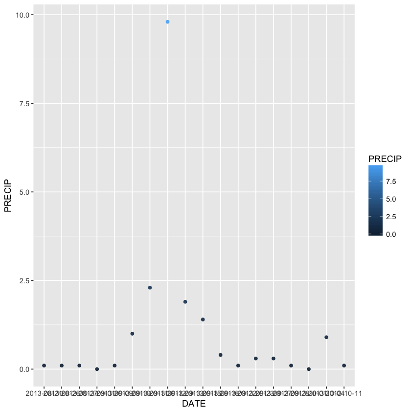 ggplot with colored points