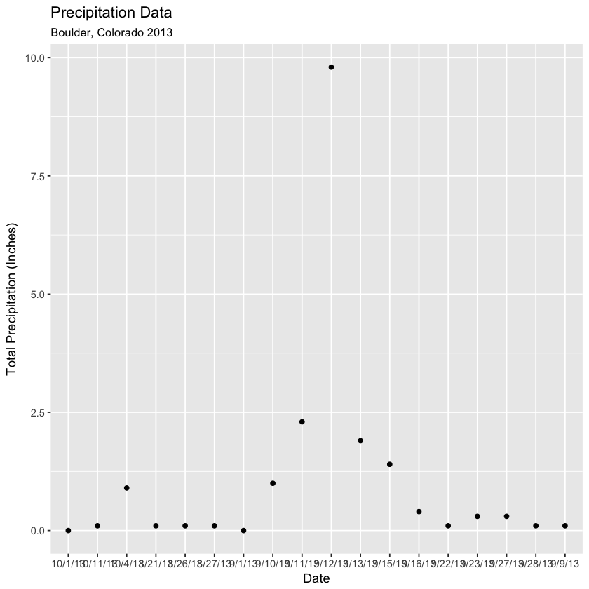 ggplot of precip data