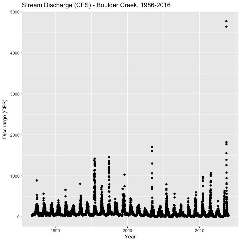 plot of discharge vs time