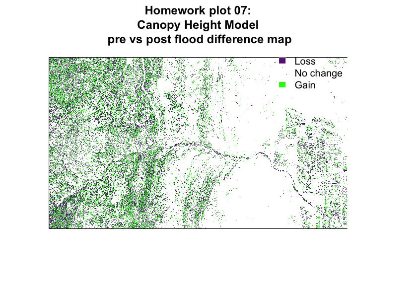 plot of chunk homework-plot-7