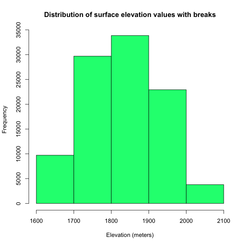 histogram of DEM elevation values