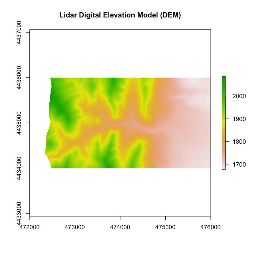 digital elevation model plot