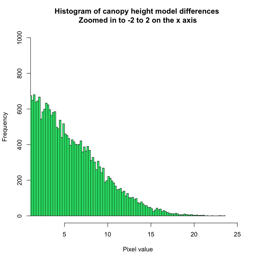 histogram of lidar chm