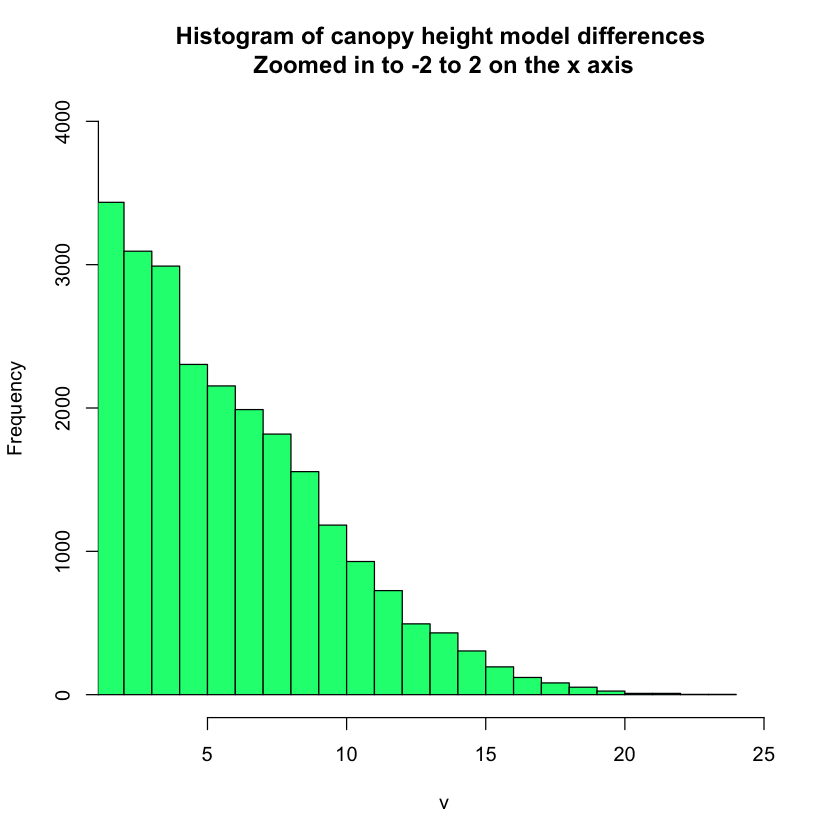 plot of chm histogram constrained above 0