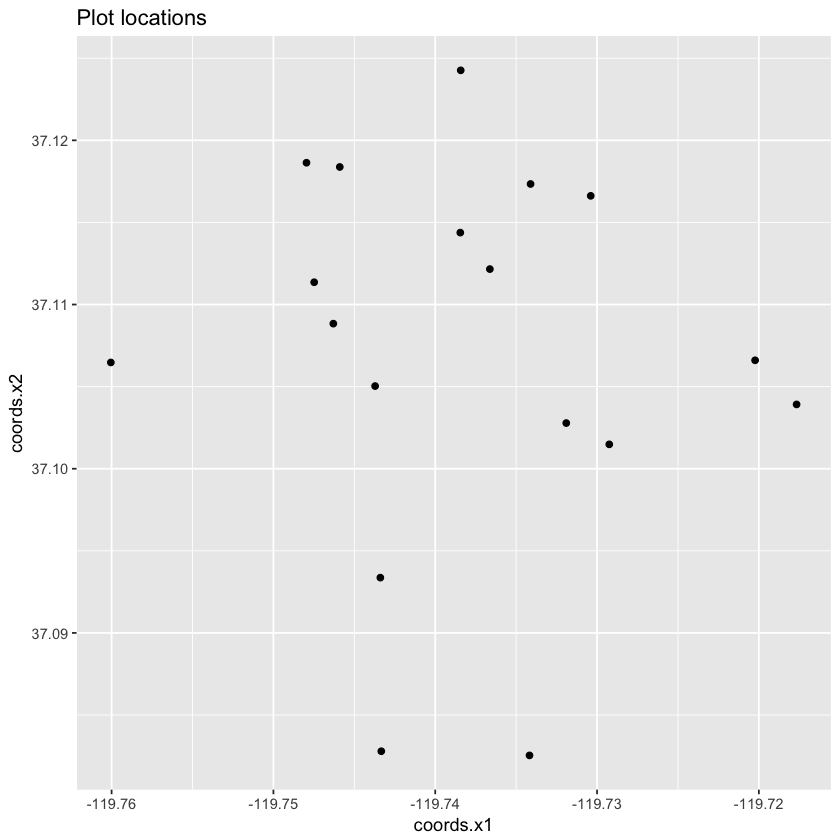 ggplot with points