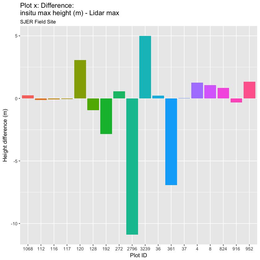 plot of chunk sjer-max-lidar-vs-measured-tree-height